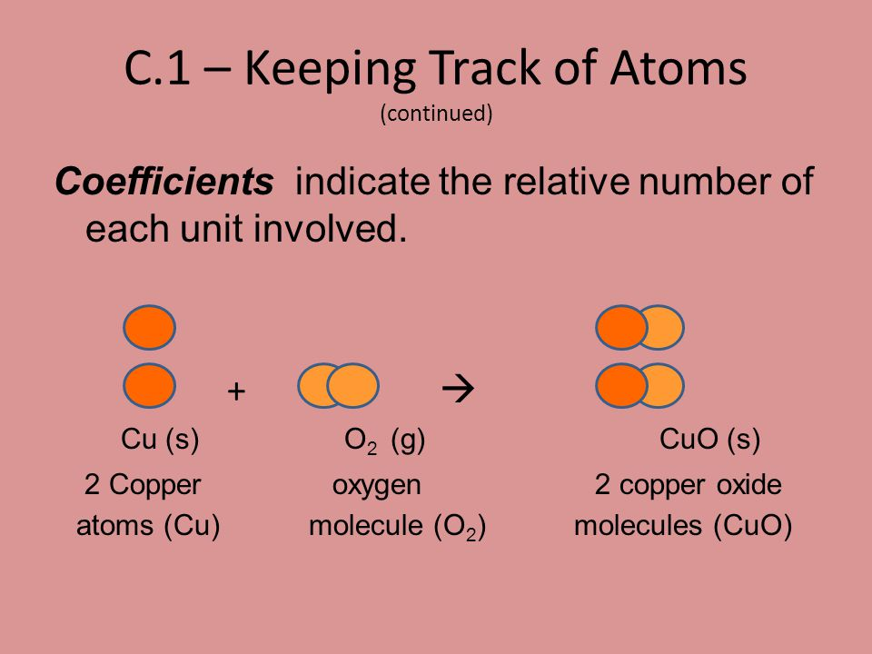 C.10 – Percent Composition 1.An atom inventory for Cu 3 (CO 3 ) 2 (OH) 2 There are : 3 Cu atoms 2 C atoms 8 O atoms 2 H atoms