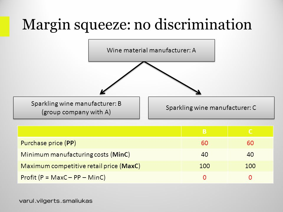 Margin squeeze: no discrimination BC Purchase price (PP)60 Minimum manufacturing costs (MinC)40 Maximum competitive retail price (MaxC)100 Profit (P = MaxC – PP – MinC)00 Sparkling wine manufacturer: B (group company with A) Sparkling wine manufacturer: B (group company with A) Sparkling wine manufacturer: C Wine material manufacturer: A