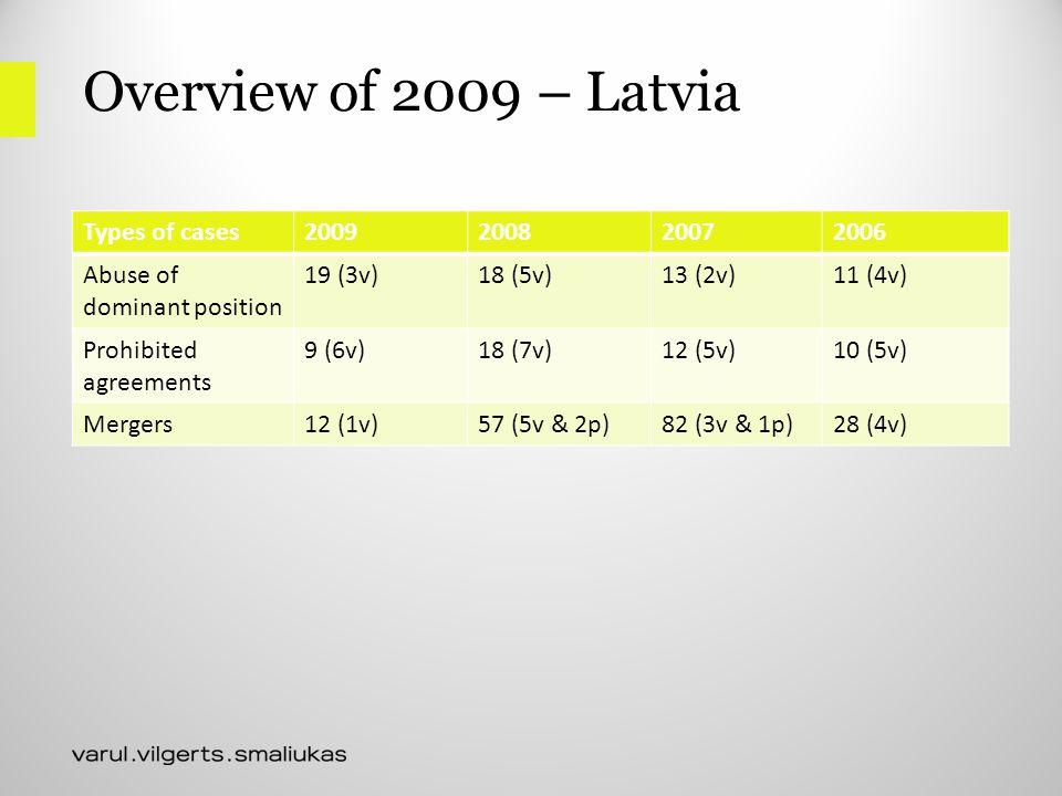 Horizontal agreements Akzo case Hoechst case KME Germany case Latvian cases: overview