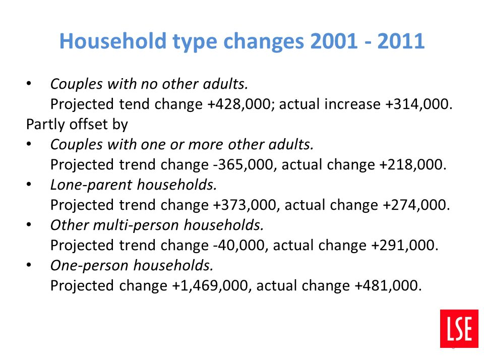 6 6 Household type changes 2001 - 2011 Couples with no other adults. Projected tend change +428,000; actual increase +314,000. Partly offset by Couple