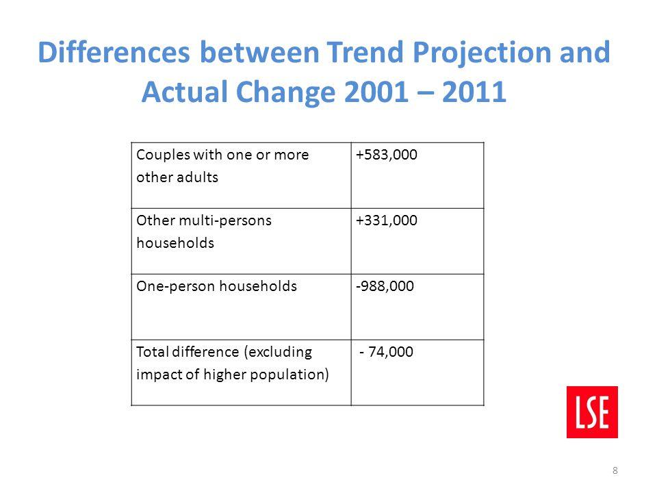 Easy Explanations: Demographics.