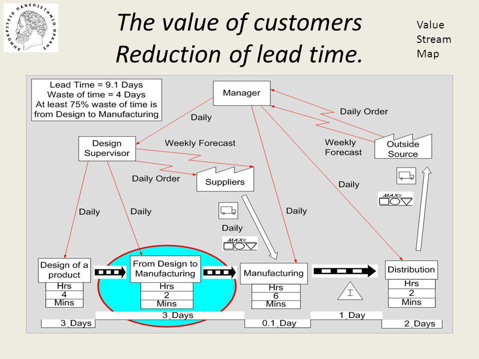 The value of customers Reduction of lead time. Value Stream Map