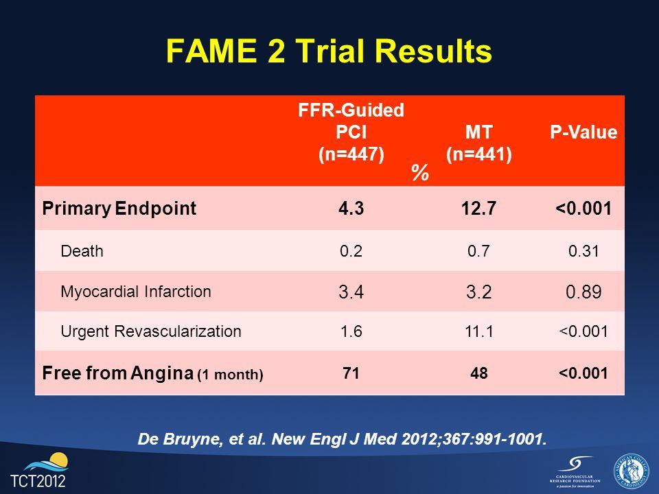 FAME 2 Trial Results De Bruyne, et al. New Engl J Med 2012;367:991-1001. FFR-Guided PCI (n=447) MT (n=441) P-Value Primary Endpoint4.312.7<0.001 Death