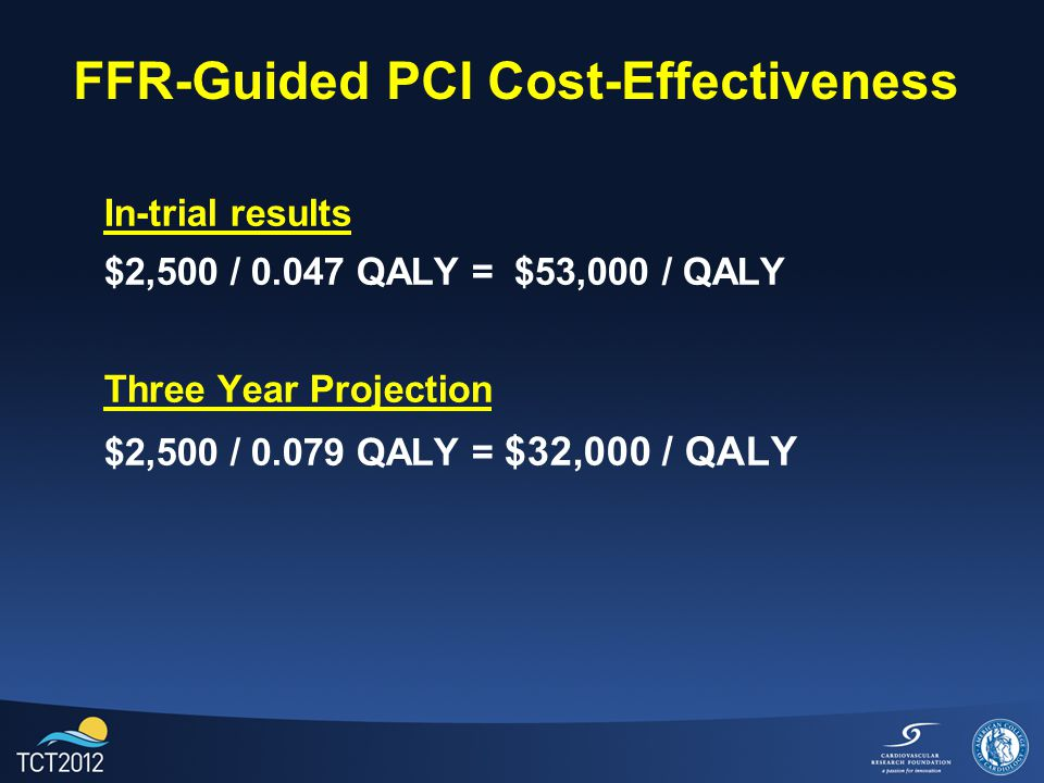FFR-Guided PCI Cost-Effectiveness In-trial results $2,500 / 0.047 QALY = $53,000 / QALY Three Year Projection $2,500 / 0.079 QALY = $32,000 / QALY