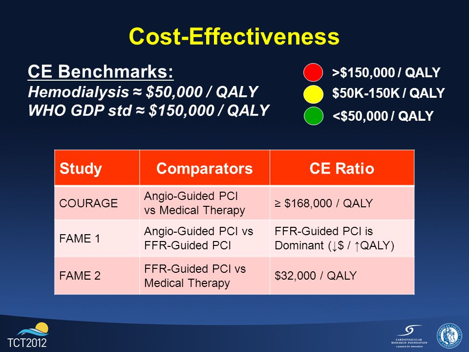Conclusion: FFR-Guided PCI has higher initial cost than medical therapy.