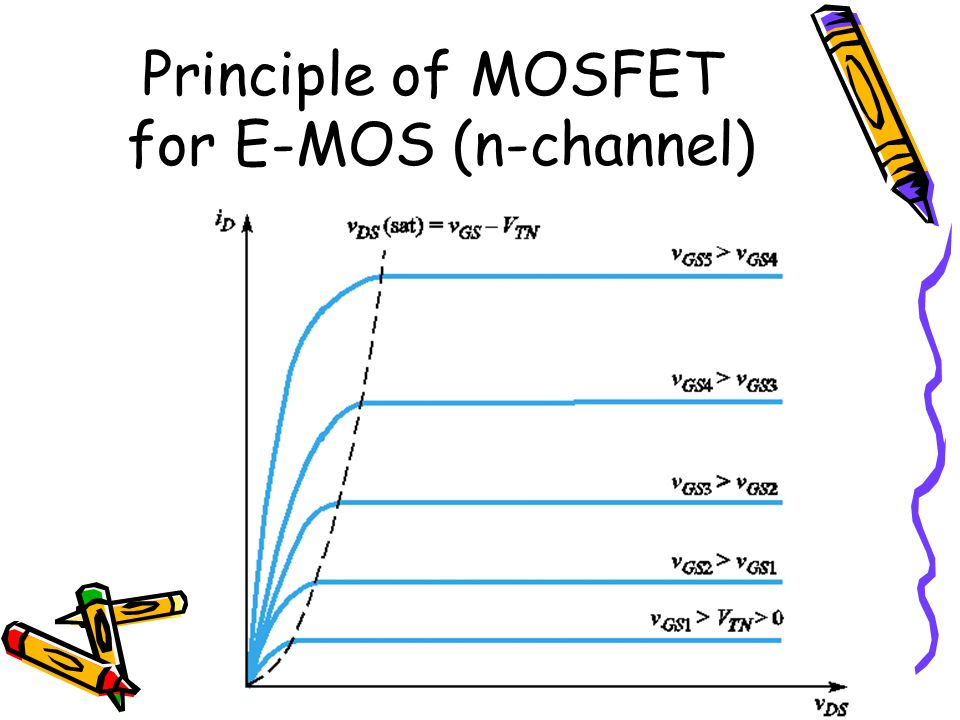 Principle of MOSFET for E-MOS (n-channel)