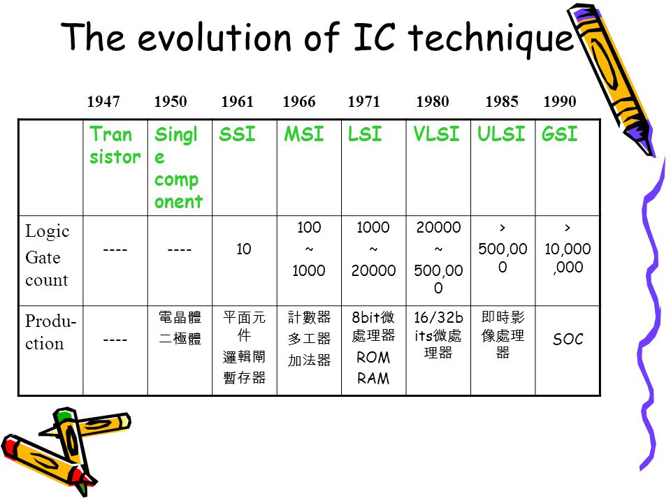 The evolution of IC technique Tran sistor Singl e comp onent SSIMSILSIVLSIULSIGSI Logic Gate count ---- 10 100 ~ 1000 ~ 20000 ~ 500,00 0 > 500,00 0 >