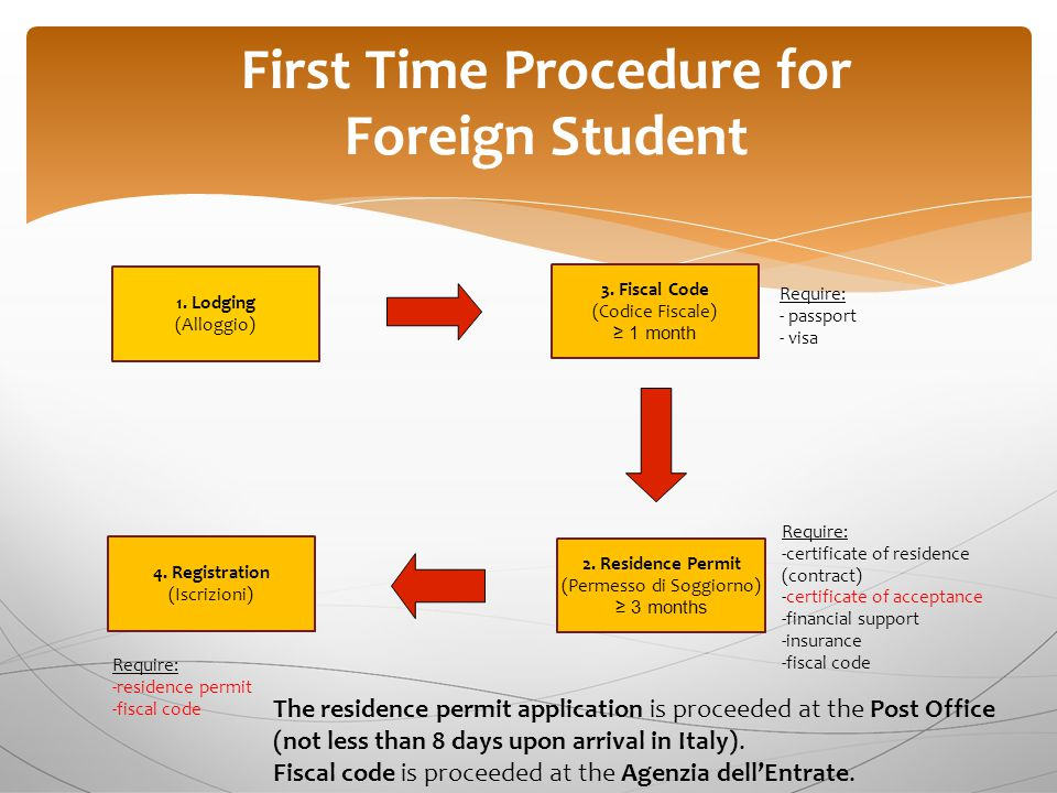 First Time Procedure for Foreign Student 2. Residence Permit (Permesso di Soggiorno) ≥ 3 months 1.