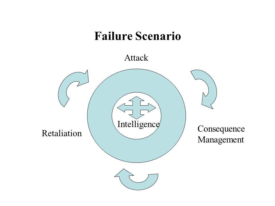 Failure Scenario Attack Consequence Management Retaliation Intelligence