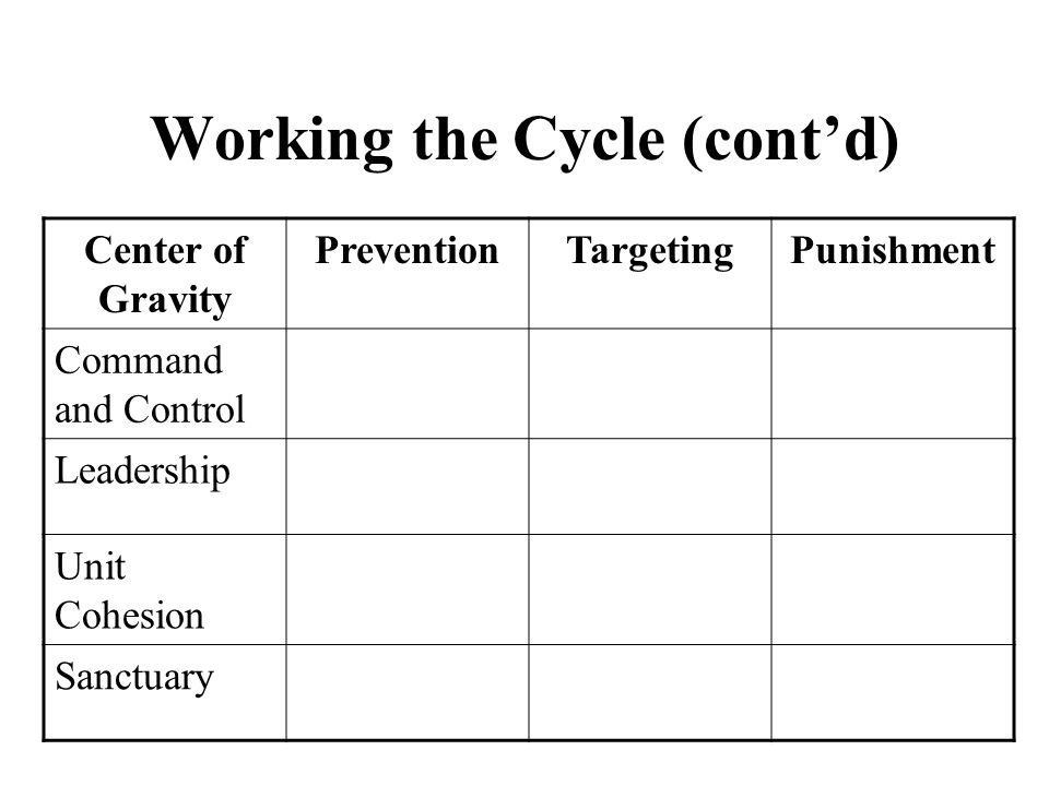 Working the Cycle (cont'd) Center of Gravity PreventionTargetingPunishment Command and Control Leadership Unit Cohesion Sanctuary