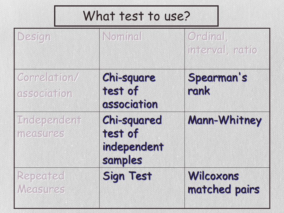DesignNominal Ordinal, interval, ratio Correlation/association Chi-square test of association Spearman s rank Independent measures Chi-squared test of independent samples Mann-Whitney Repeated Measures Sign Test Wilcoxons matched pairs What test to use