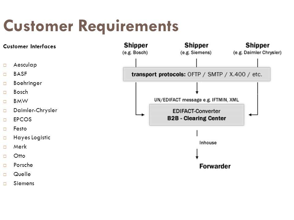 Customer Requirements Customer Interfaces  Aesculap  BASF  Boehringer  Bosch  BMW  Daimler-Chrysler  EPCOS  Festo  Hayes Logistic  Merk  Ot