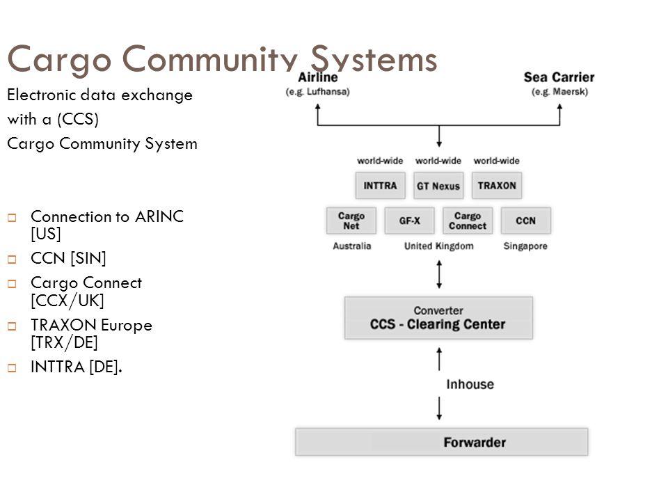 Cargo Community Systems Electronic data exchange with a (CCS) Cargo Community System  Connection to ARINC [US]  CCN [SIN]  Cargo Connect [CCX/UK] 