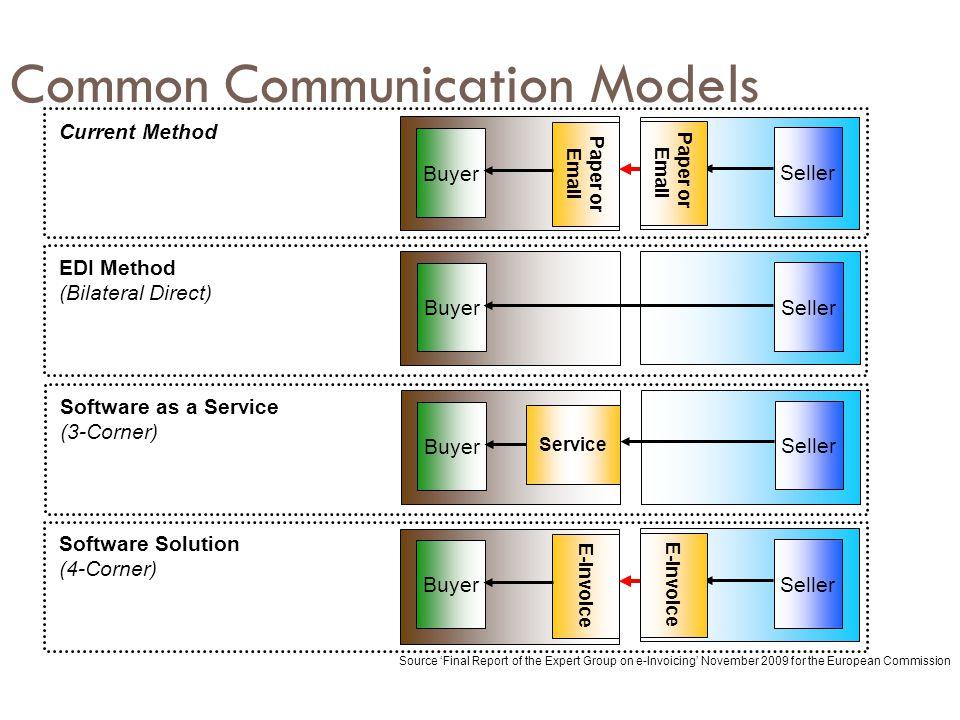 Common Communication Models Buyer Seller Service Buyer Seller Paper or Email Paper or Email Buyer Seller Buyer Seller E-Invoice Current Method EDI Met