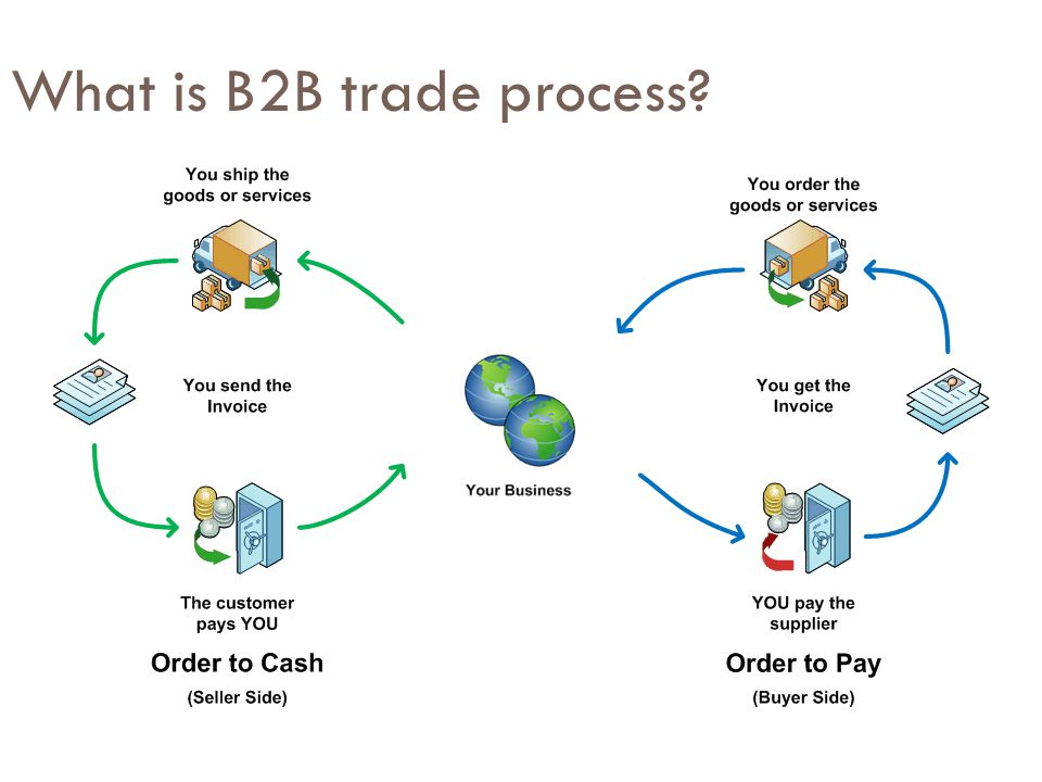 What is B2B trade process?