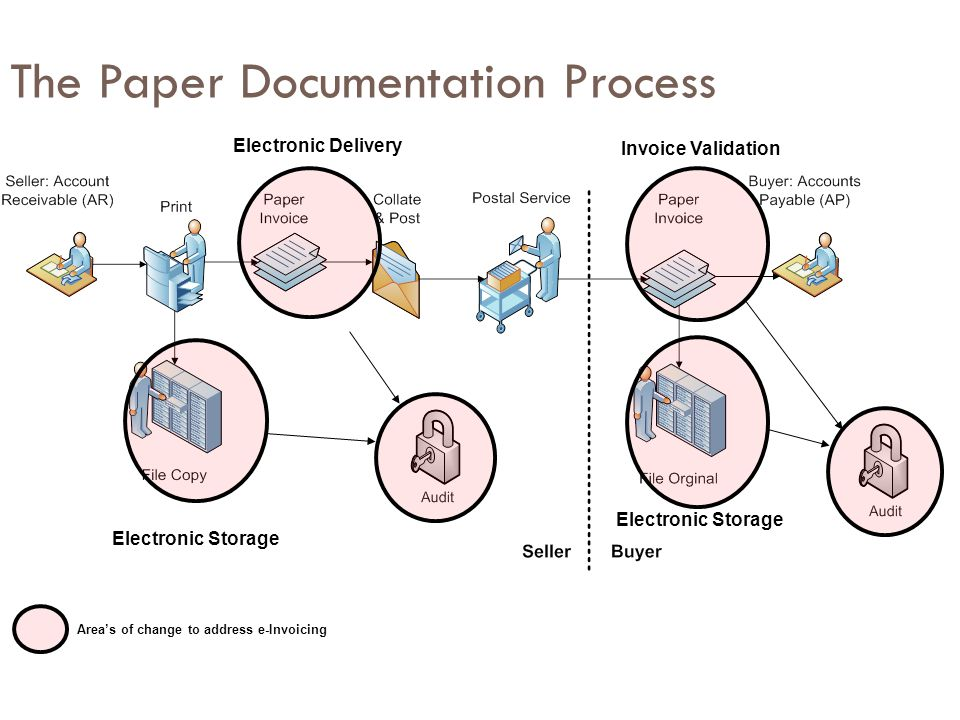 The Paper Documentation Process Electronic Delivery Electronic Storage Invoice Validation Area's of change to address e-Invoicing