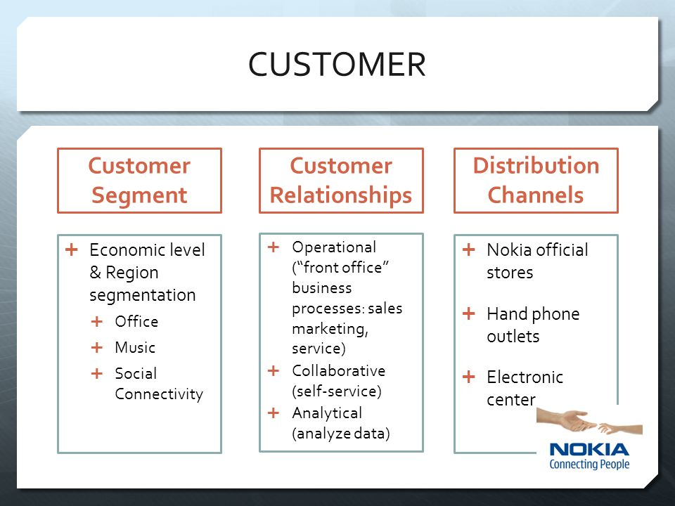 CUSTOMER Customer Segment Distribution Channels Customer Relationships  Economic level & Region segmentation  Office  Music  Social Connectivity  Operational ( front office business processes: sales marketing, service)  Collaborative (self-service)  Analytical (analyze data)  Nokia official stores  Hand phone outlets  Electronic center