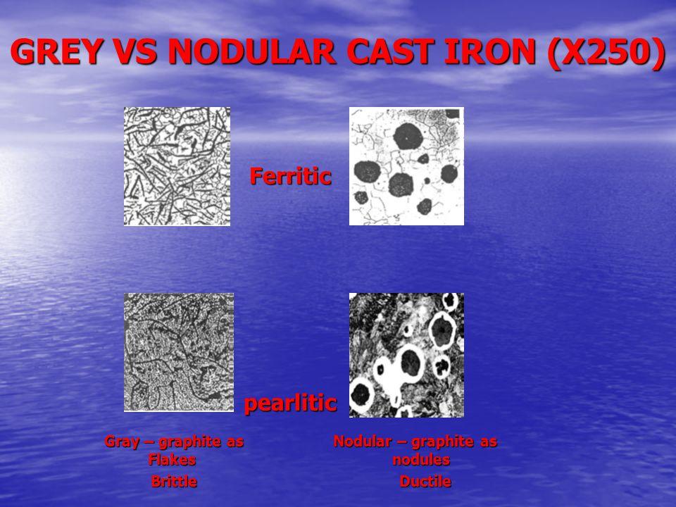 GREY VS NODULAR CAST IRON (X250) Gray – graphite as Nodular – graphite as Flakes nodules Gray – graphite as Nodular – graphite as Flakes nodules Britt