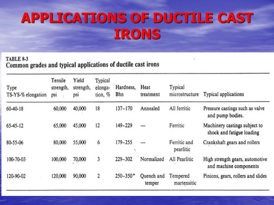 APPLICATIONS OF DUCTILE CAST IRONS