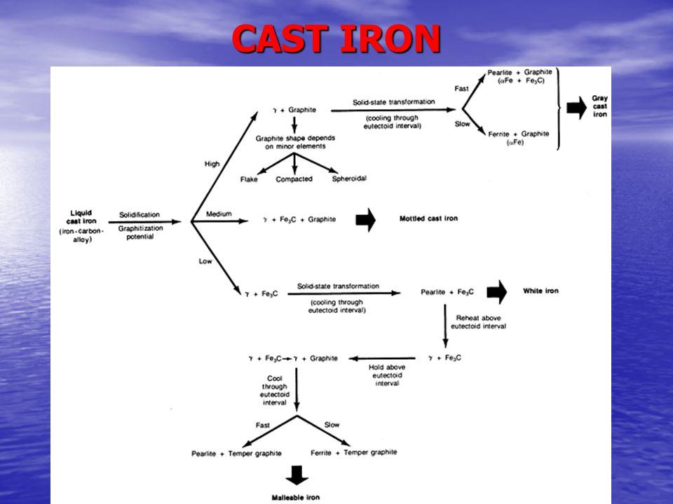 DUCTILE/NODULAR CAST IRON  Mg added to molten iron.