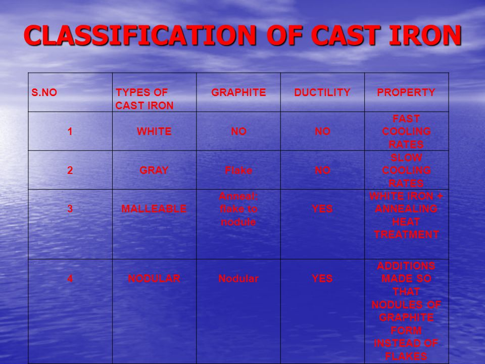 CLASSIFICATION OF CAST IRON S.NOTYPES OF CAST IRON GRAPHITEDUCTILITYPROPERTY 1WHITENO FAST COOLING RATES 2GRAYFlakeNO SLOW COOLING RATES 3MALLEABLE An