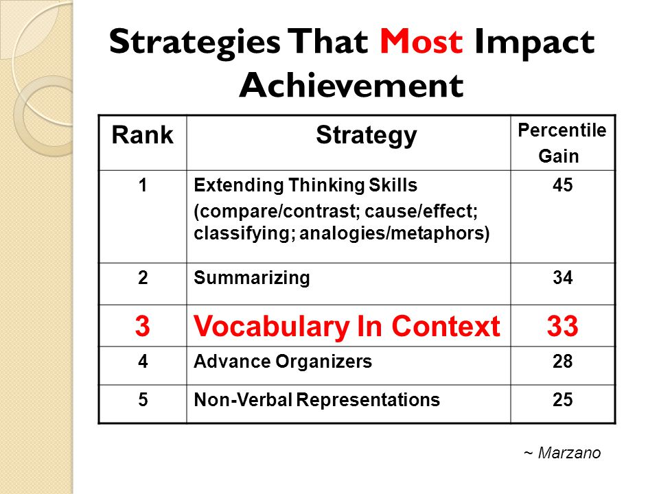 Rank Strategy Percentile Gain 1Extending Thinking Skills (compare/contrast; cause/effect; classifying; analogies/metaphors) 45 2Summarizing34 3Vocabulary In Context33 4Advance Organizers28 5Non-Verbal Representations25 Strategies That Most Impact Achievement ~ Marzano
