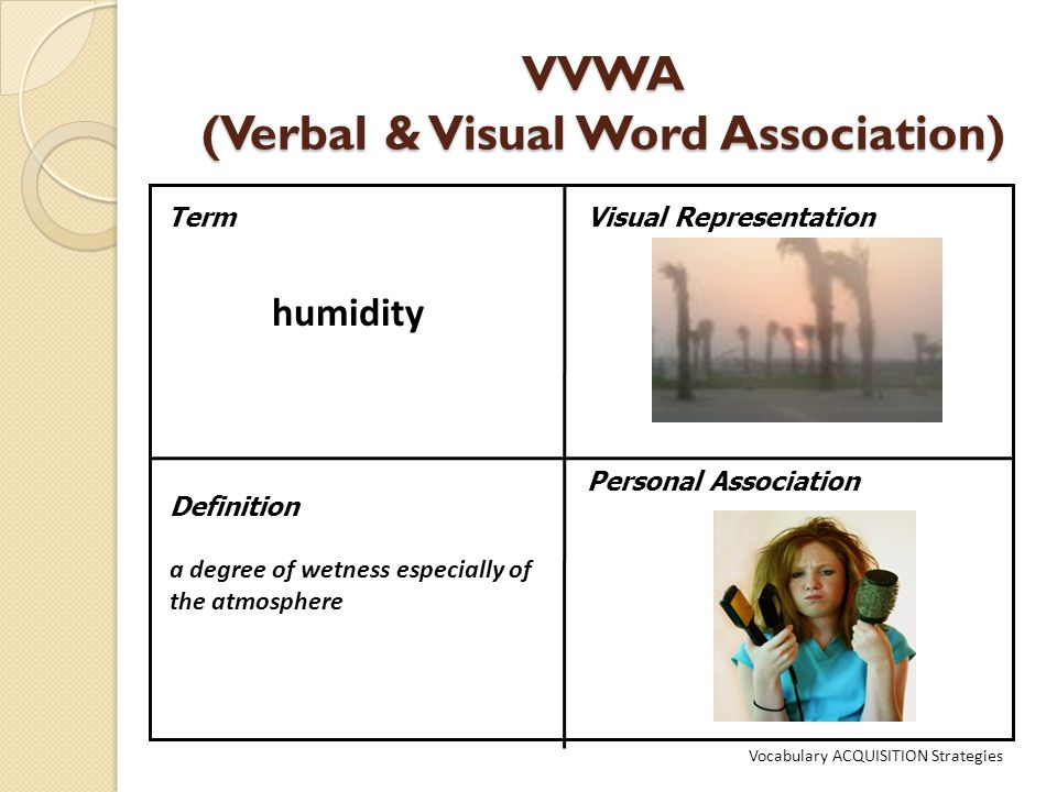 VVWA (Verbal & Visual Word Association) TermVisual Representation Definition a degree of wetness especially of the atmosphere Personal Association humidity Vocabulary ACQUISITION Strategies