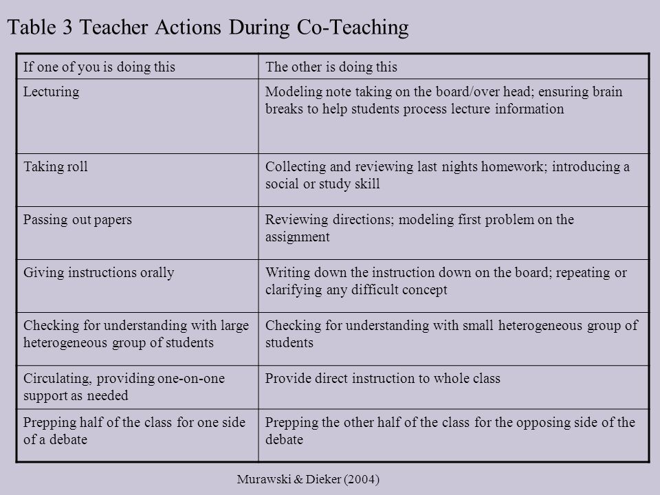 Table 3 Teacher Actions During Co-Teaching If one of you is doing thisThe other is doing this LecturingModeling note taking on the board/over head; ensuring brain breaks to help students process lecture information Taking rollCollecting and reviewing last nights homework; introducing a social or study skill Passing out papersReviewing directions; modeling first problem on the assignment Giving instructions orallyWriting down the instruction down on the board; repeating or clarifying any difficult concept Checking for understanding with large heterogeneous group of students Checking for understanding with small heterogeneous group of students Circulating, providing one-on-one support as needed Provide direct instruction to whole class Prepping half of the class for one side of a debate Prepping the other half of the class for the opposing side of the debate Murawski & Dieker (2004)