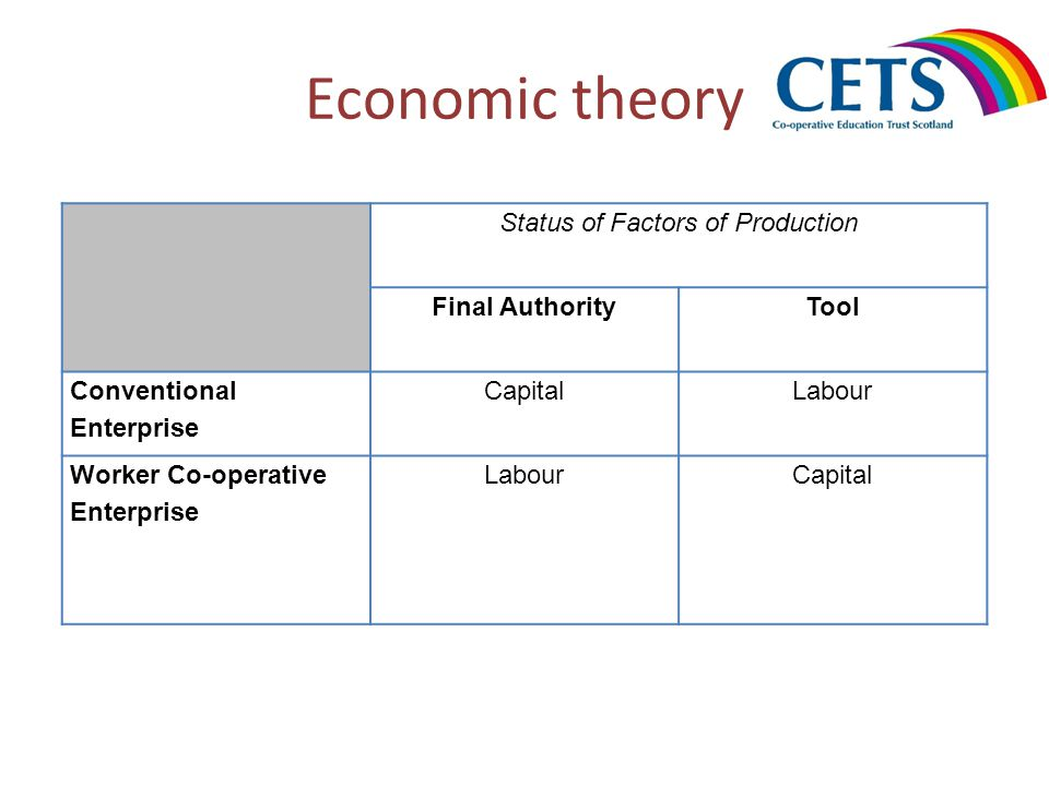 Economic theory Status of Factors of Production Final AuthorityTool Conventional Enterprise CapitalLabour Worker Co-operative Enterprise LabourCapital