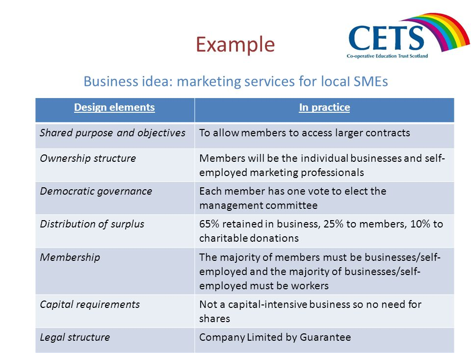 Example Business idea: marketing services for local SMEs Design elementsIn practice Shared purpose and objectivesTo allow members to access larger contracts Ownership structureMembers will be the individual businesses and self- employed marketing professionals Democratic governanceEach member has one vote to elect the management committee Distribution of surplus65% retained in business, 25% to members, 10% to charitable donations MembershipThe majority of members must be businesses/self- employed and the majority of businesses/self- employed must be workers Capital requirementsNot a capital-intensive business so no need for shares Legal structureCompany Limited by Guarantee
