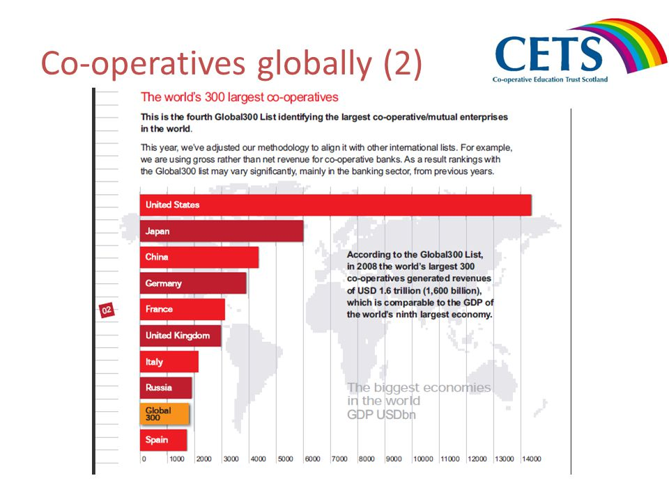 The UK co-operative sector (1) Source: Co-operatives UK.