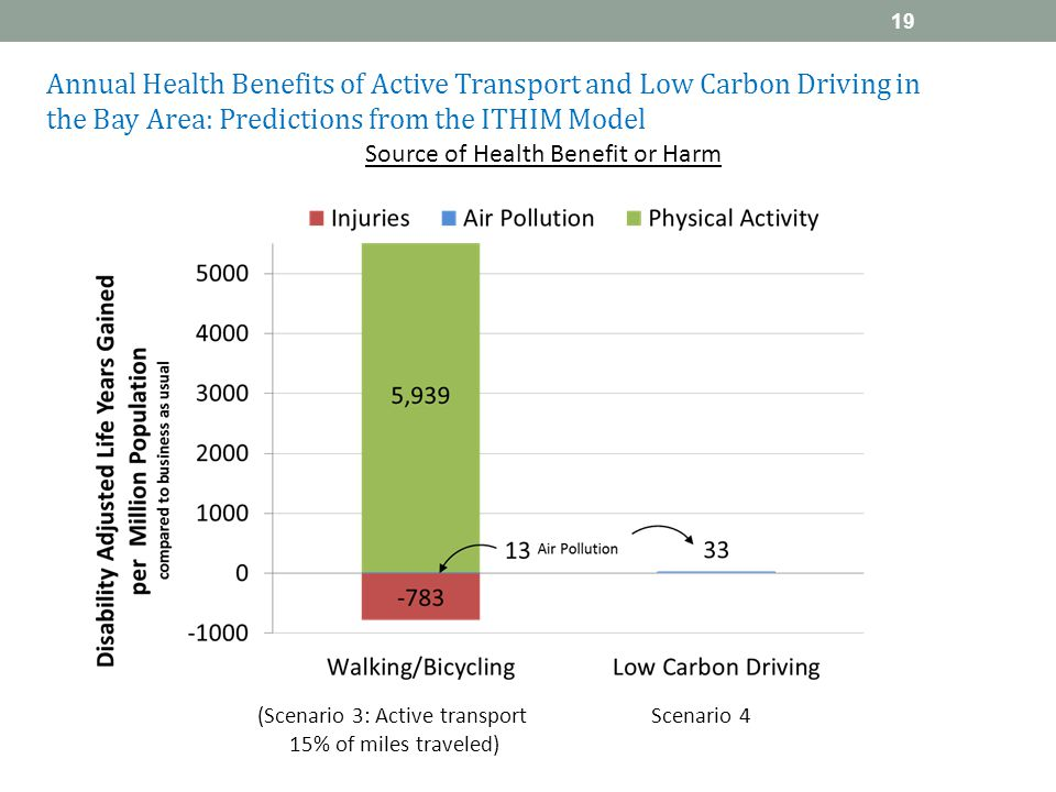 (Scenario 3: Active transport Scenario 4 15% of miles traveled) Source of Health Benefit or Harm Annual Health Benefits of Active Transport and Low Carbon Driving in the Bay Area: Predictions from the ITHIM Model 19