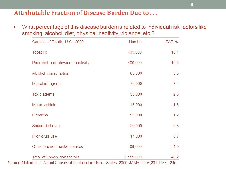 Attributable Fraction of Disease Burden Due to...