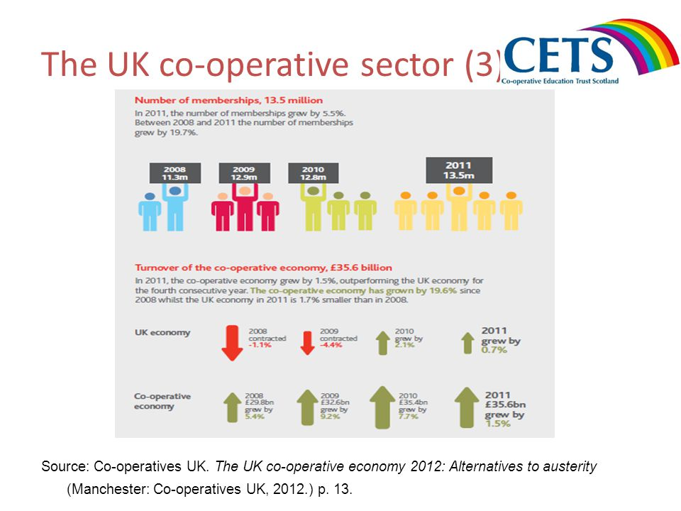 The UK co-operative sector (3) Source: Co-operatives UK. The UK co-operative economy 2012: Alternatives to austerity (Manchester: Co-operatives UK, 20
