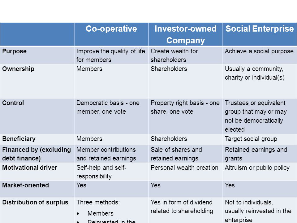 Co-operative Investor-owned Company Social Enterprise Purpose Improve the quality of life for members Create wealth for shareholders Achieve a social