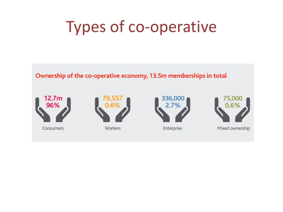 The UK co-operative sector (3) Source: Co-operatives UK.