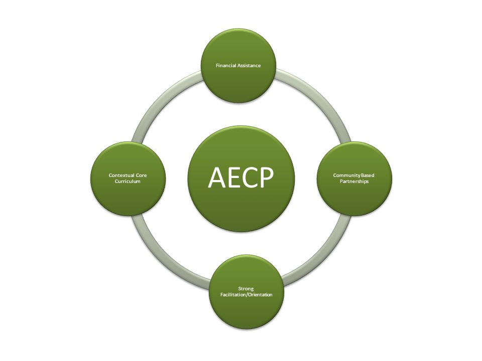 AECP Financial Assistance Community Based Partnerships Strong Facilitation/Orientation Contextual Core Curriculum
