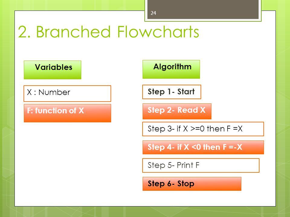 24 Variables X : Number Step 3- if X >=0 then F =X Algorithm Step 2- Read X Step 1- Start Step 4- if X <0 then F =-X Step 6- Stop Step 5- Print F 2. B