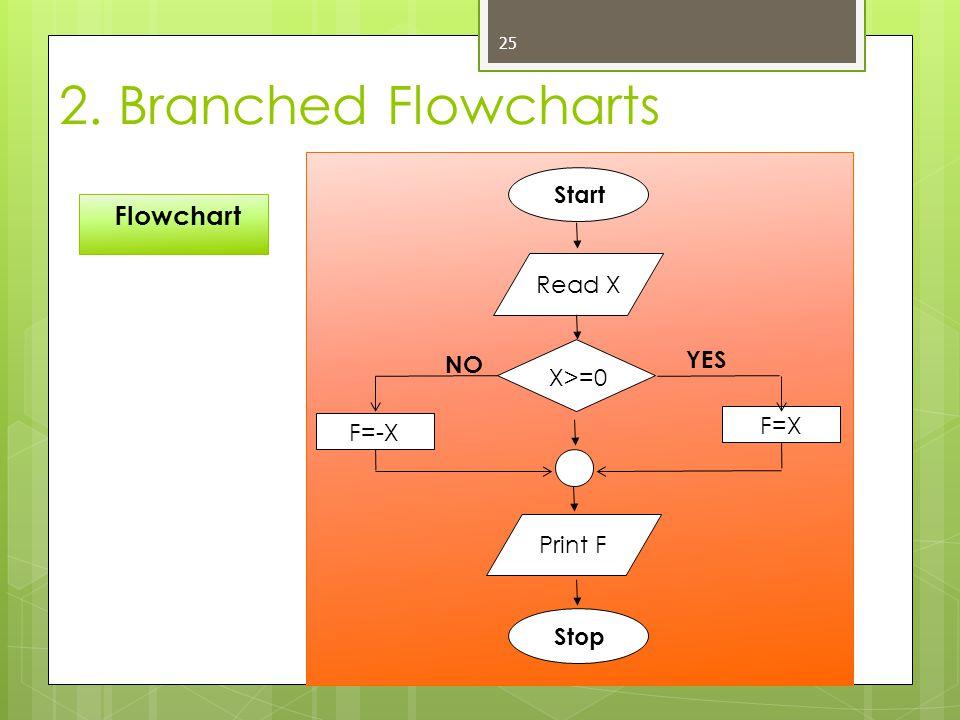 25 Flowchart 2. Branched Flowcharts Start Read X Print F Stop F=-X F=X X>=0 YES NO