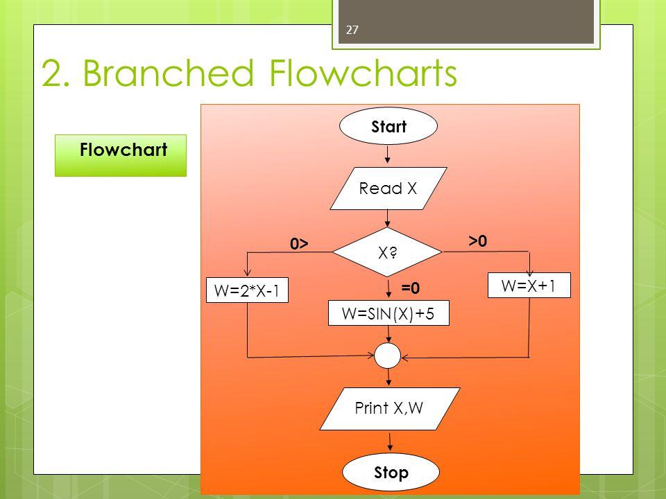 27 Flowchart 2. Branched Flowcharts Start Read X Print X,W Stop W=2*X-1 W=X+1 X? >0 0> =0 W=SIN(X)+5