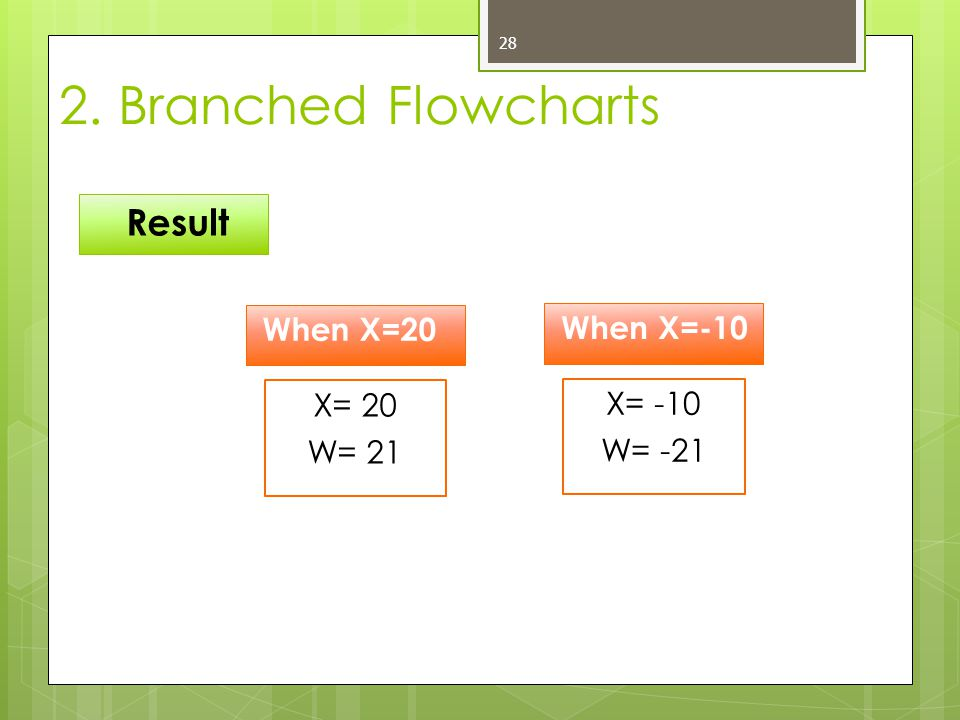 28 Result 2. Branched Flowcharts X= 20 W= 21 When X=20 X= -10 W= -21 When X=-10