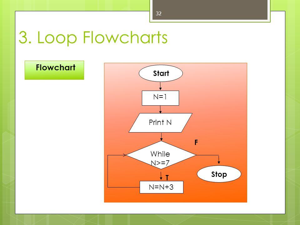 32 Flowchart 3. Loop Flowcharts Start Stop N=N+3 While N>=7 F T N=1 Print N