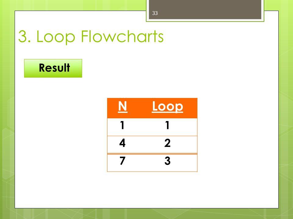 33 Result 3. Loop Flowcharts NLoop 11 42 73