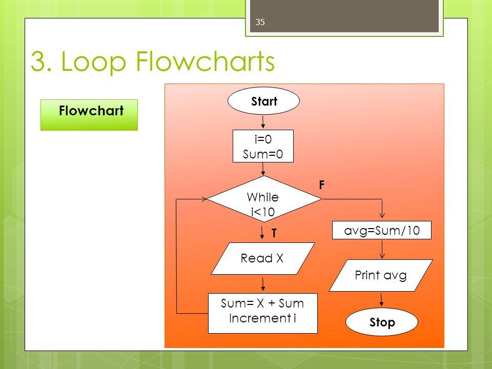 35 Flowchart 3. Loop Flowcharts Start Print avg Stop Sum= X + Sum Increment i avg=Sum/10 While i<10 F T i=0 Sum=0 Read X