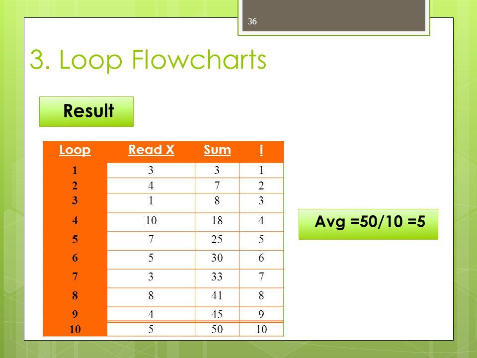 36 Result 3. Loop Flowcharts LoopRead XSumi 1331 2472 3183 410184 57255 65306 73337 88418 94459 1055010 Avg =50/10 =5