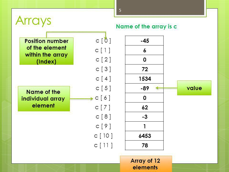 Arrays  Array elements like other variables  Assignment, printing for an integer array c  Can perform operations inside subscript  If we assume that variable a is equal to 5 and that variable b is equal to 6, then the statement Add 2 to array element c[11] 6 c[ 0 ] = 3; cout << c[ 0 ]; c[ 5 – 2 ] same as c[3] C [ a + b ] +=2; same as c[11]+=2 ;