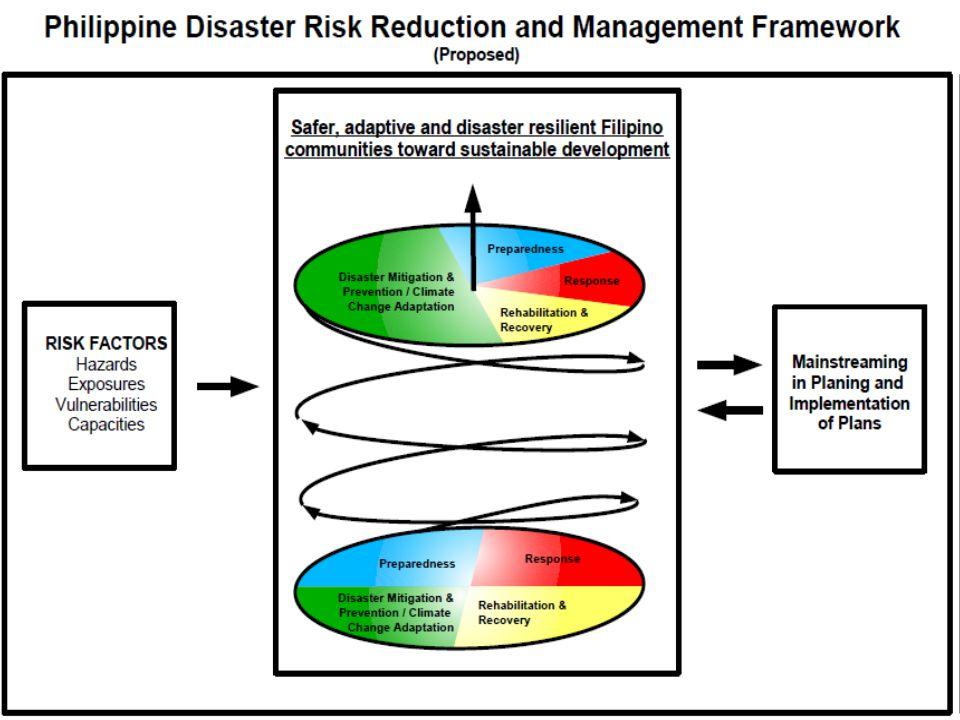 Risk Reduction: Diversifying Livelihoods Diverse Livelihoods Associative Livelihoods using Value Chain Analysis