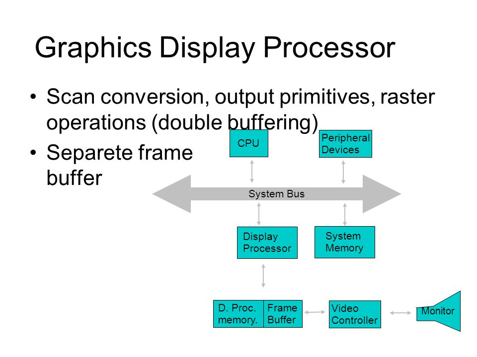 Graphics Display Processor Scan conversion, output primitives, raster operations (double buffering) Separete frame buffer System Bus CPU D. Proc. memo