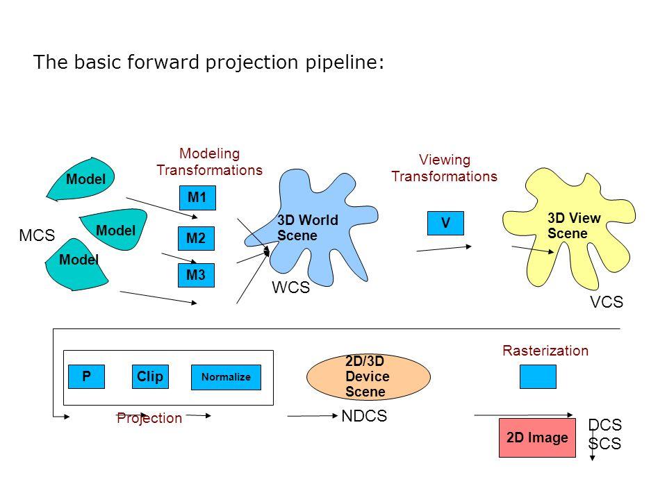 The basic forward projection pipeline: Model M1 M2 M3 3D World Scene 3D View Scene V P Clip Normalize 2D/3D Device Scene 2D Image Projection Rasteriza