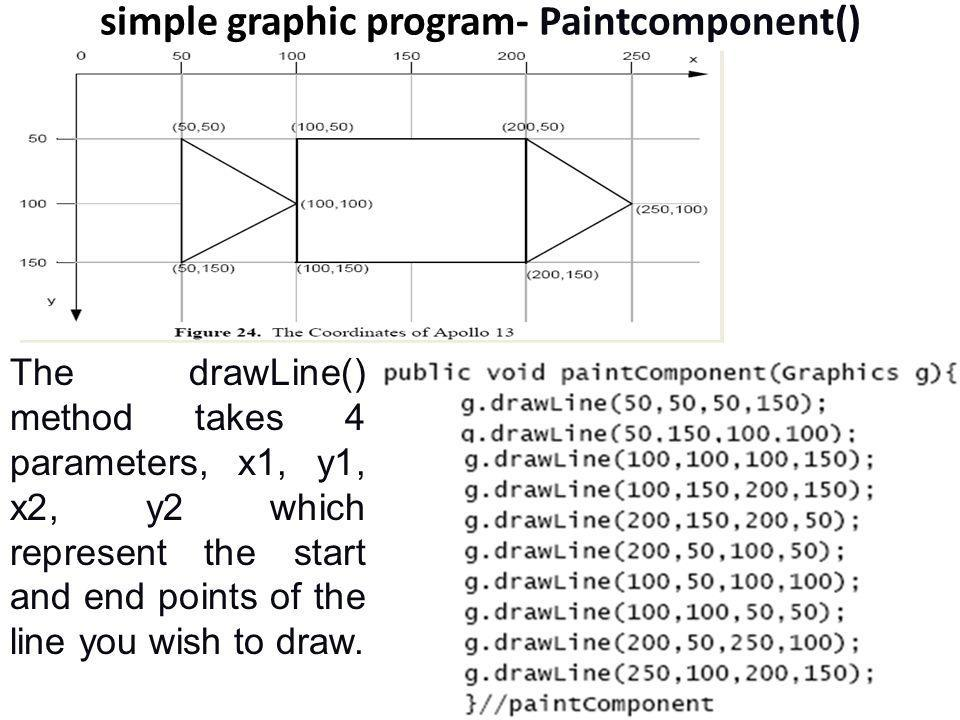 simple graphic program- Paintcomponent() The drawLine() method takes 4 parameters, x1, y1, x2, y2 which represent the start and end points of the line
